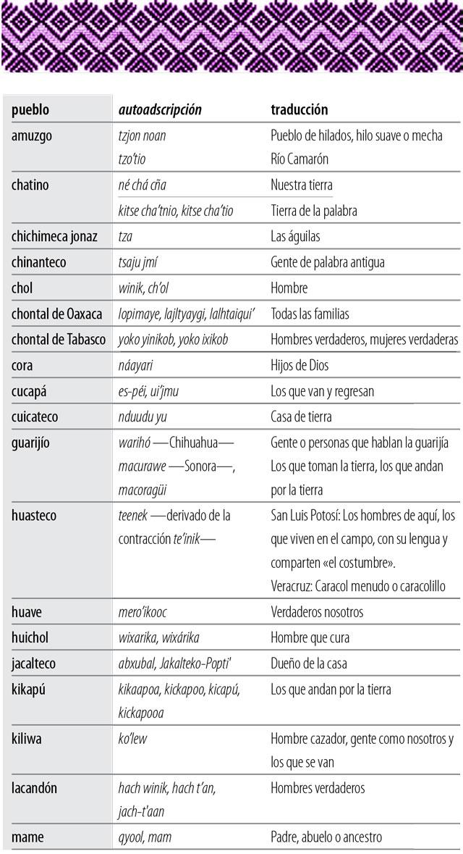 s4-estaenchino-lenguas-tabla1